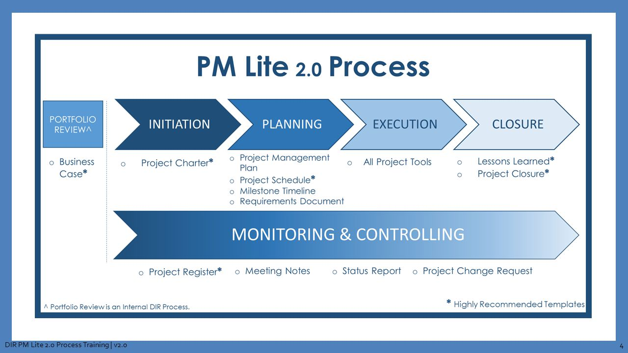 PM Lite 2.0 Process DIR PM Lite 2.0 Process Training | v2.0
