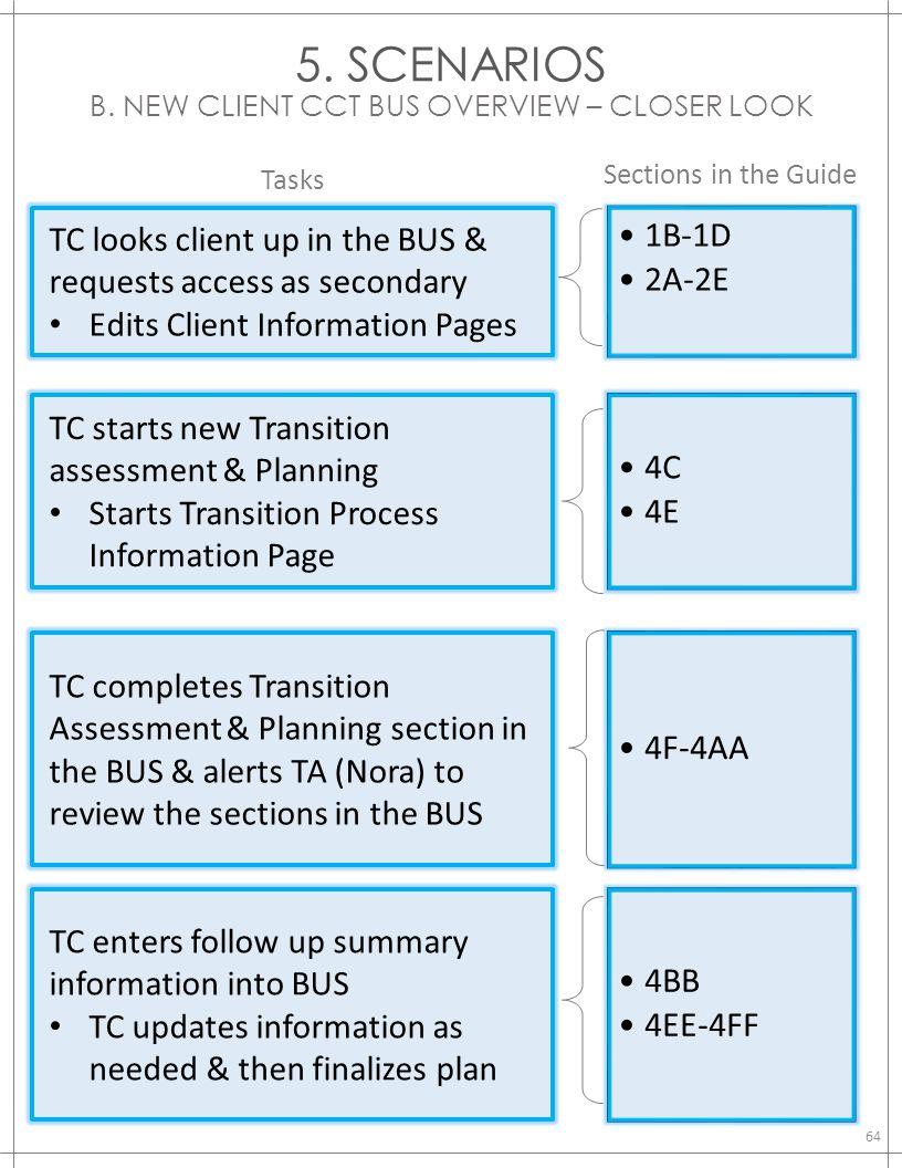 5. SCENARIOS B. NEW CLIENT CCT BUS OVERVIEW – CLOSER LOOK