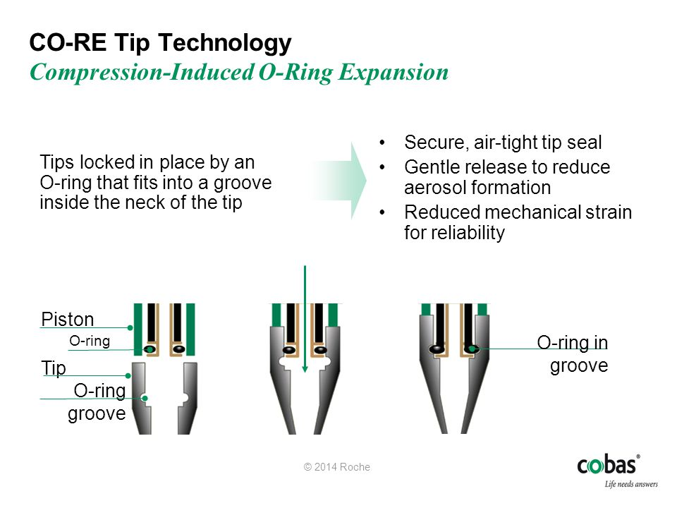 CO-RE Tip Technology Compression-Induced O-Ring Expansion