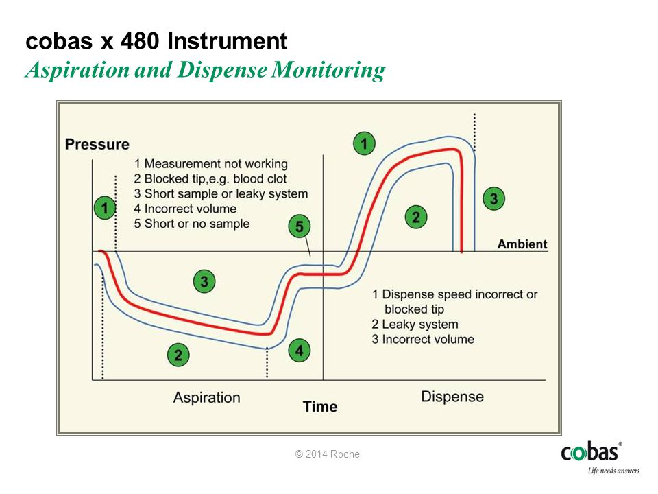 cobas x 480 Instrument Aspiration and Dispense Monitoring