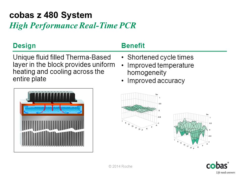 cobas z 480 System High Performance Real-Time PCR