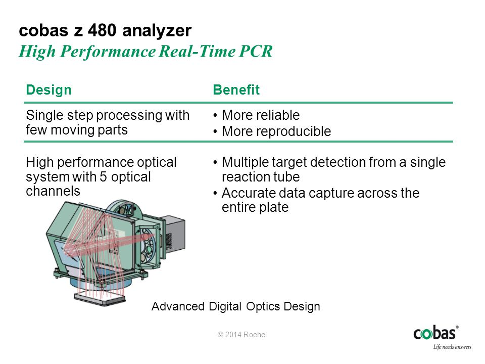 cobas z 480 analyzer High Performance Real-Time PCR
