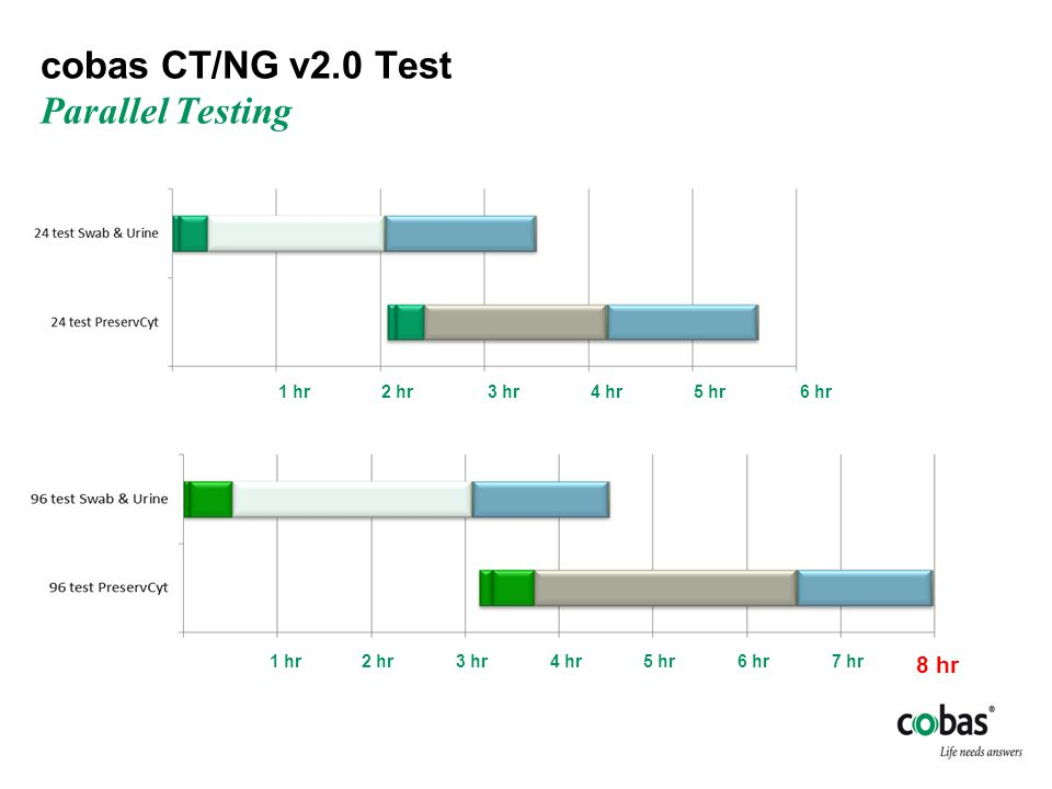 cobas CT/NG v2.0 Test Parallel Testing