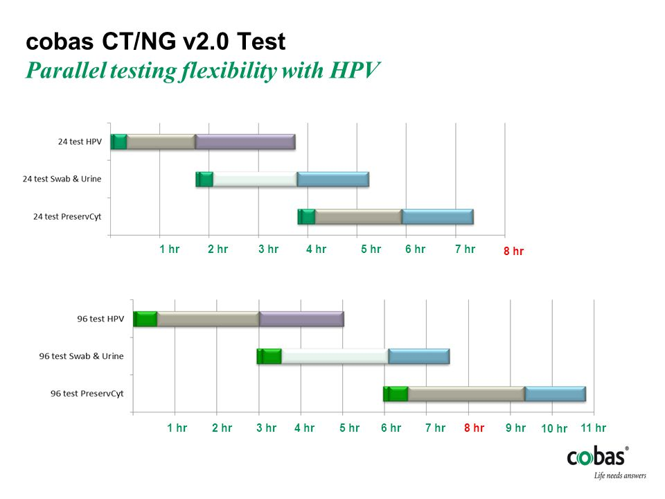 cobas CT/NG v2.0 Test Parallel testing flexibility with HPV