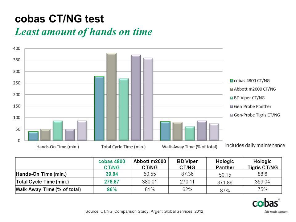 Source: CT/NG Comparison Study; Argent Global Services, 2012