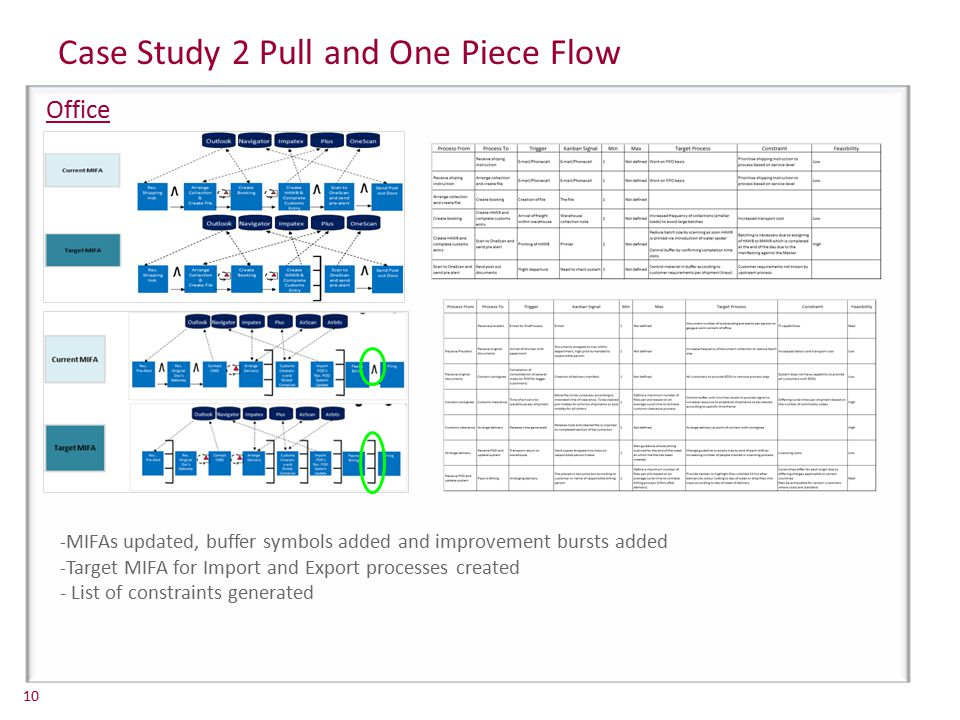 Case Study 2 Pull and One Piece Flow