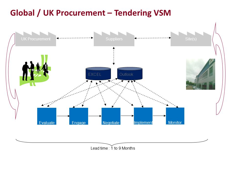 Global / UK Procurement – Tendering VSM