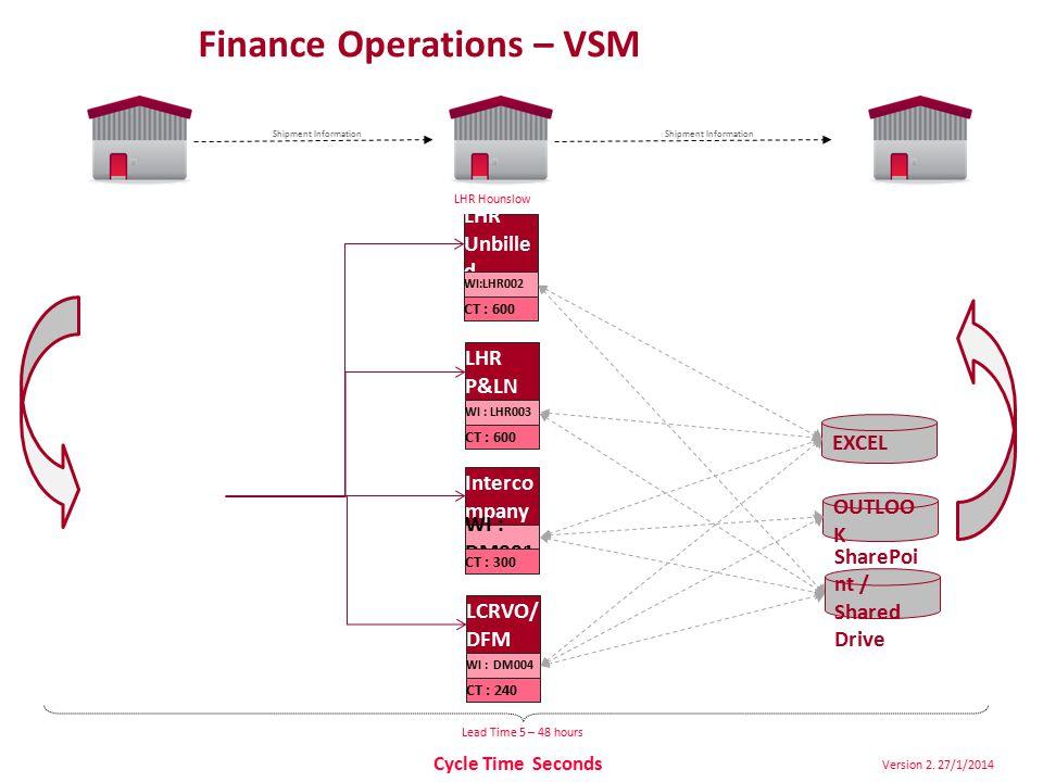 Finance Operations – VSM