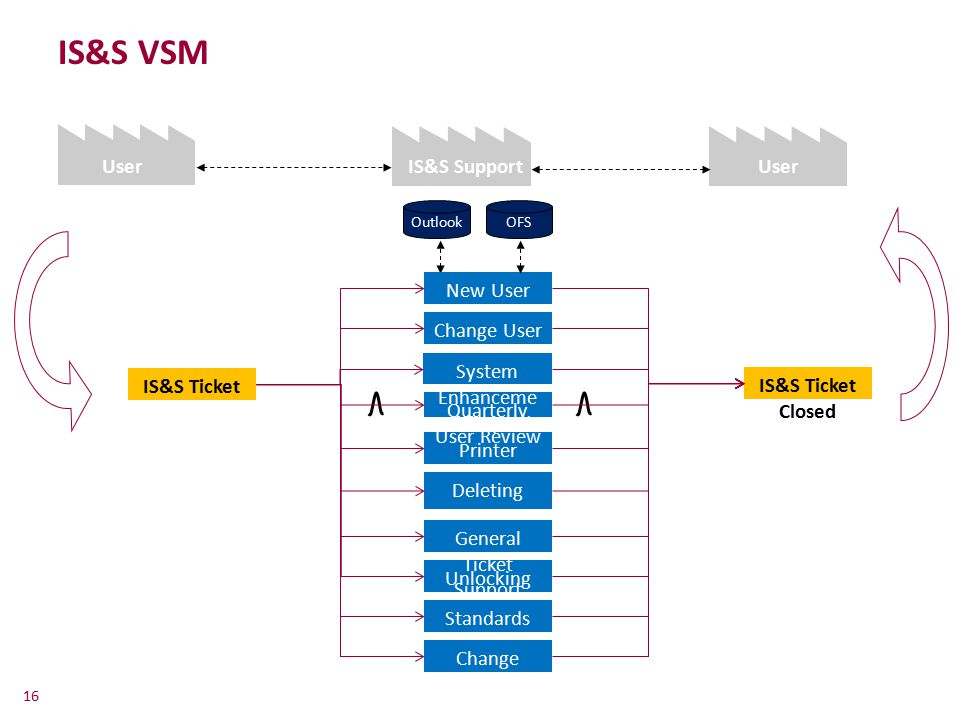 IS&S VSM User IS&S Support Center User New User Change User