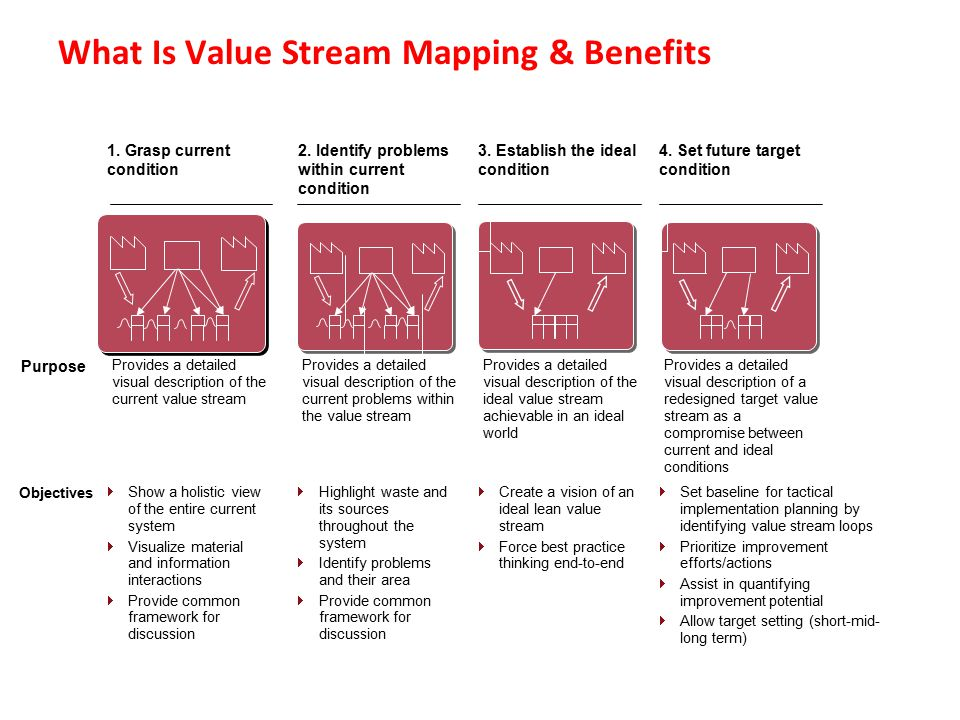 What Is Value Stream Mapping & Benefits