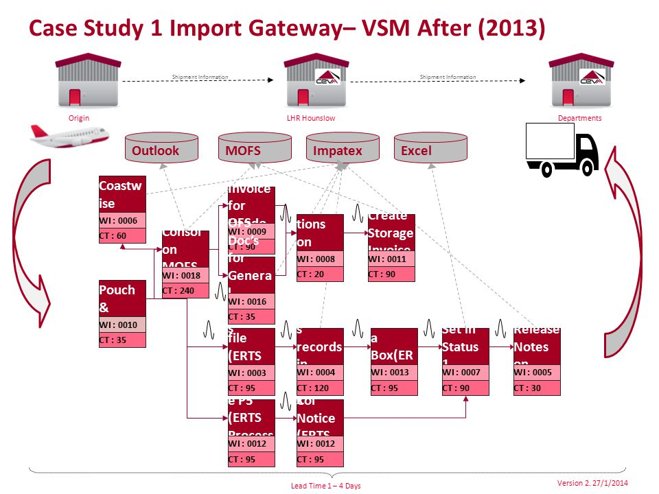 Case Study 1 Import Gateway– VSM After (2013)