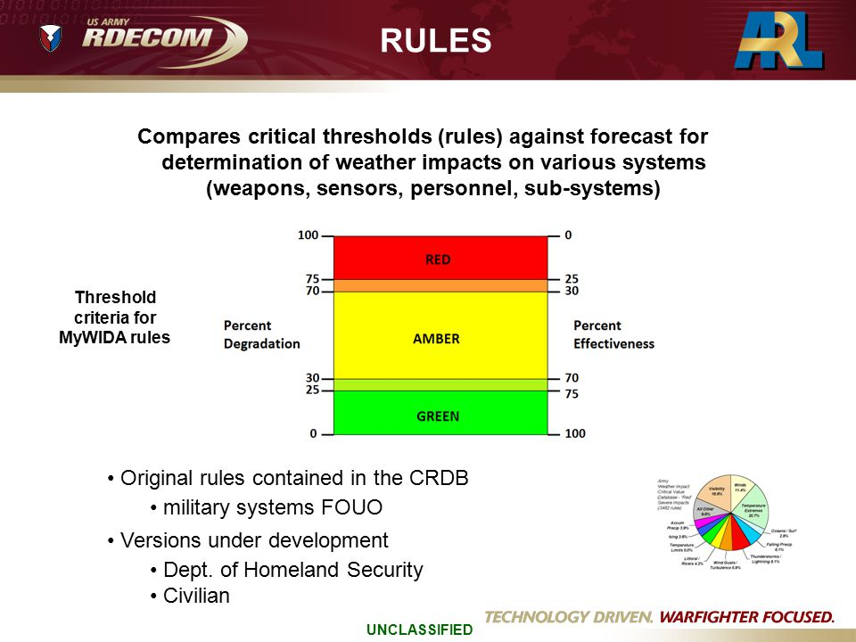 Threshold criteria for MyWIDA rules