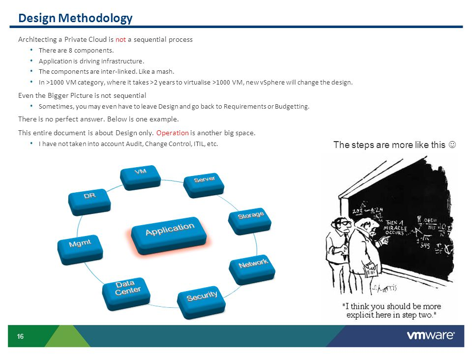 Design Methodology Application The steps are more like this  VM
