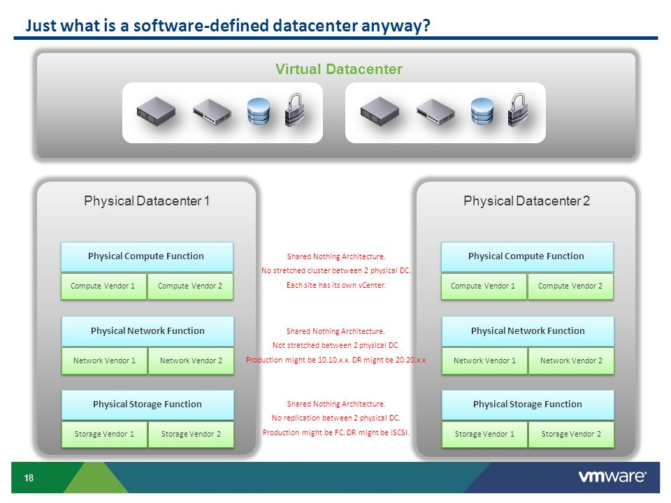 Just what is a software-defined datacenter anyway