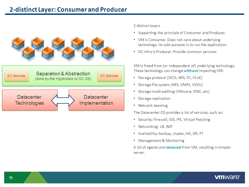 2-distinct Layer: Consumer and Producer