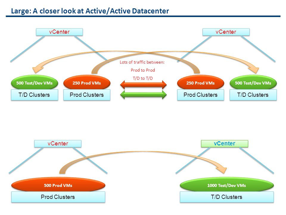 Large: A closer look at Active/Active Datacenter
