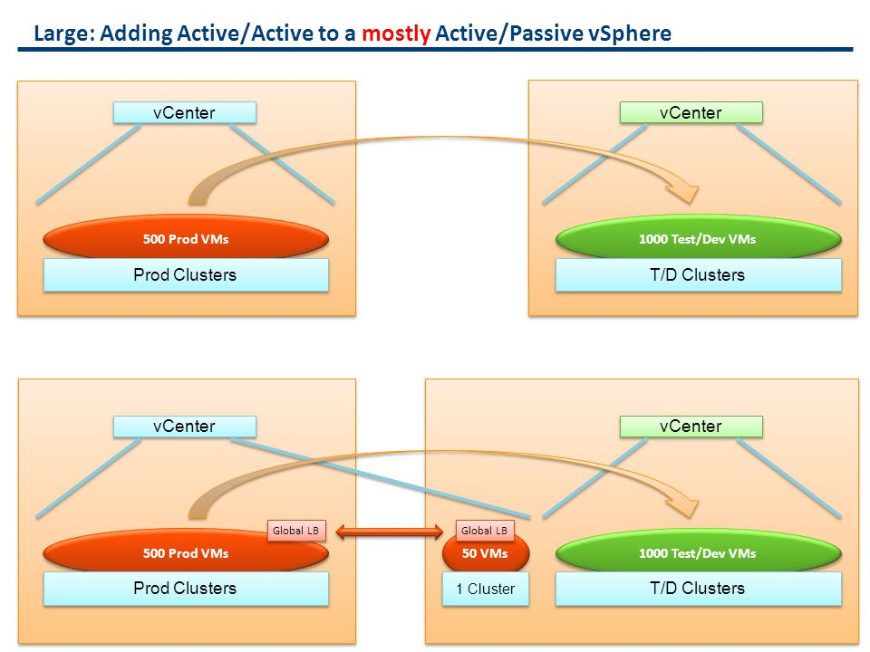 Large: Adding Active/Active to a mostly Active/Passive vSphere