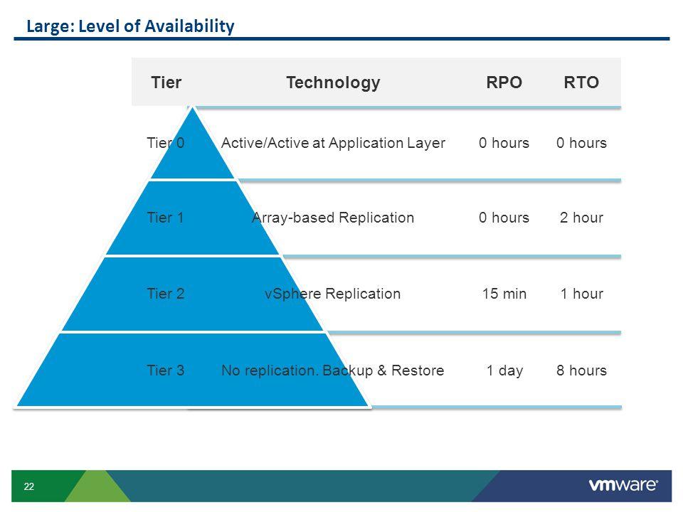 Large: Level of Availability