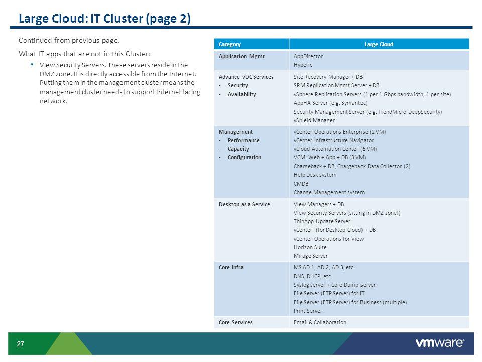Large Cloud: IT Cluster (page 2)