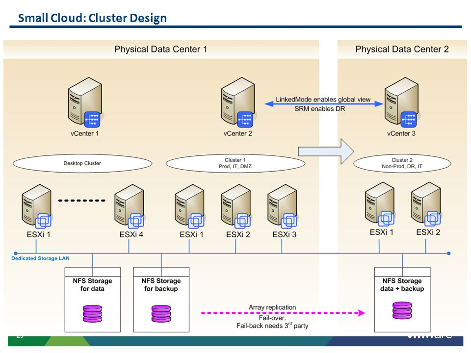 Small Cloud: Cluster Design