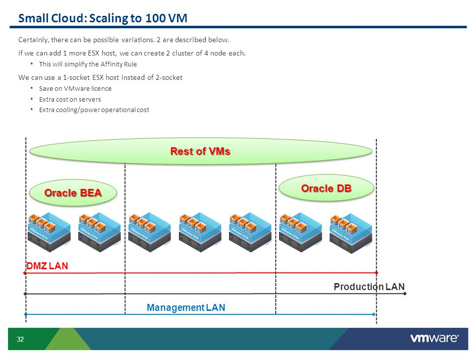 Small Cloud: Scaling to 100 VM
