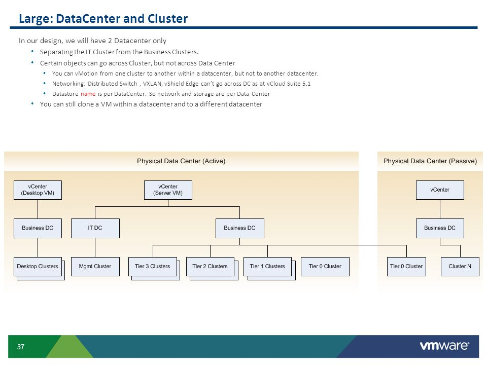 Large: DataCenter and Cluster