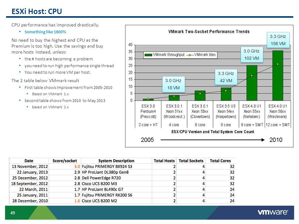 ESXi Host: CPU CPU performance has improved drastically.