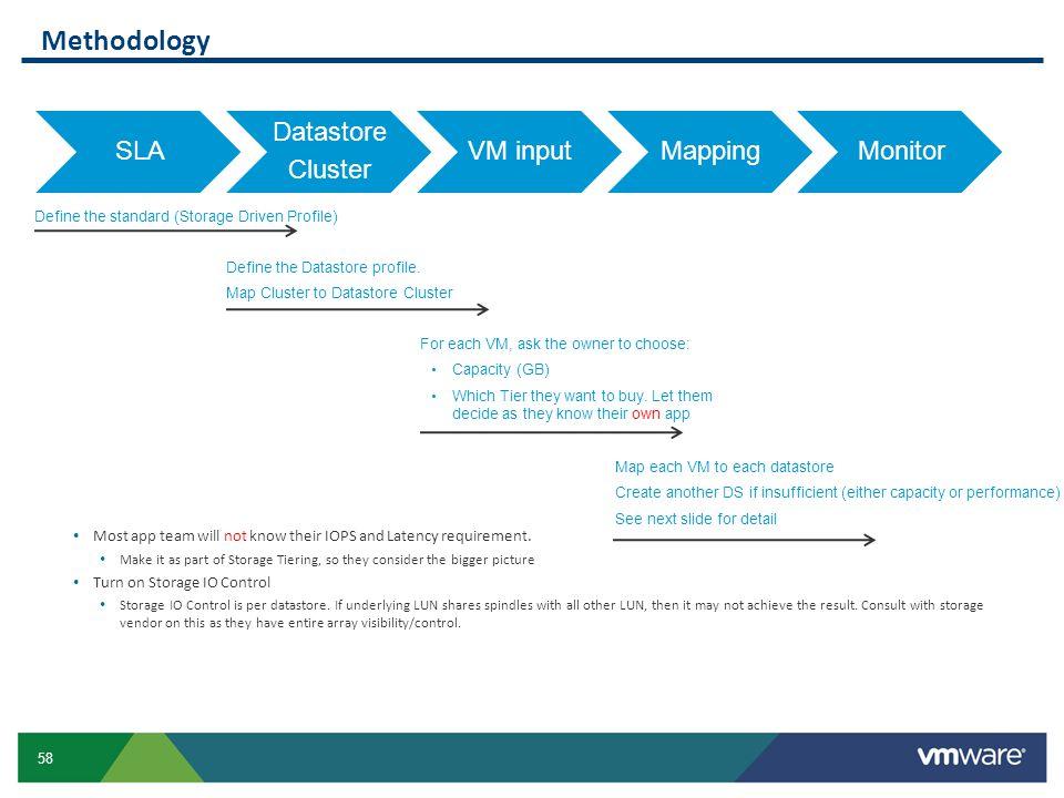 Methodology SLA Datastore Cluster VM input Mapping Monitor