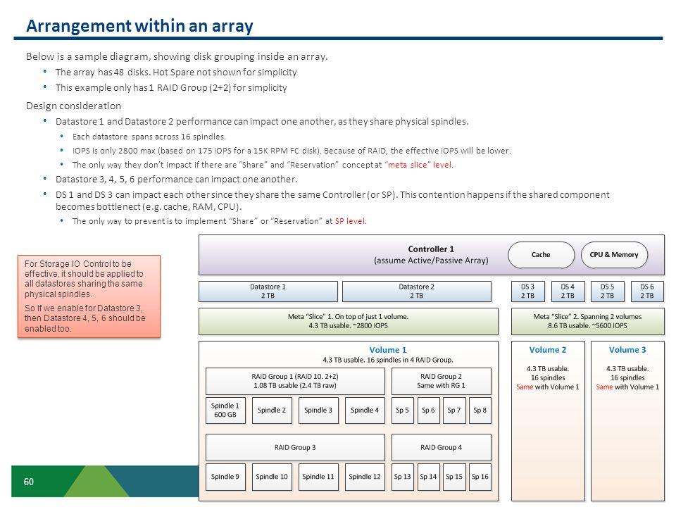 Arrangement within an array