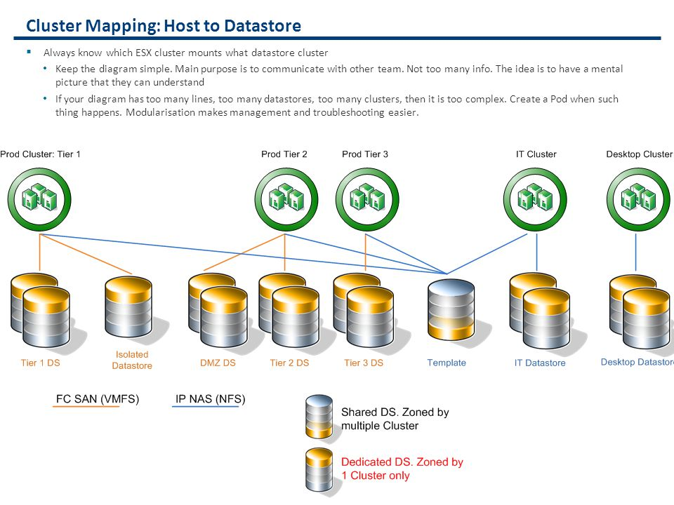Cluster Mapping: Host to Datastore