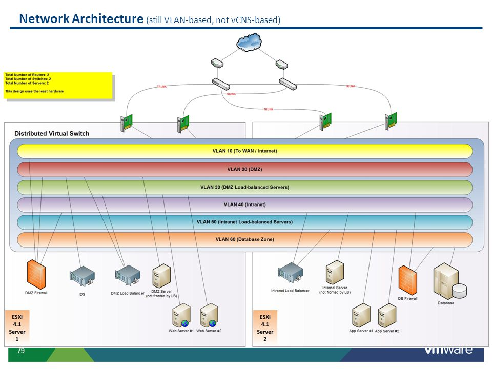Network Architecture (still VLAN-based, not vCNS-based)