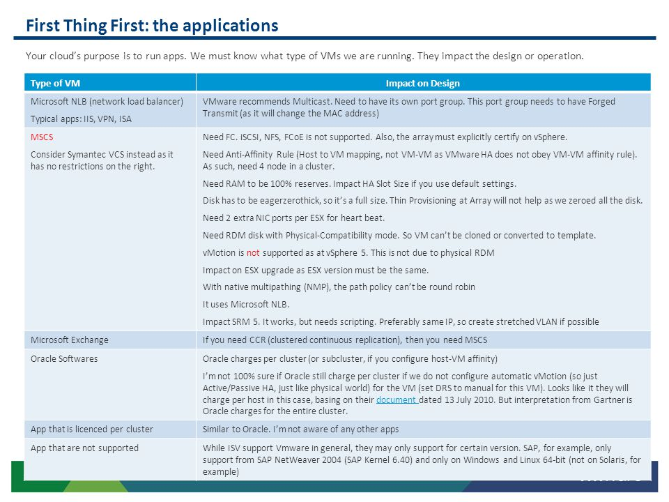 First Thing First: the applications