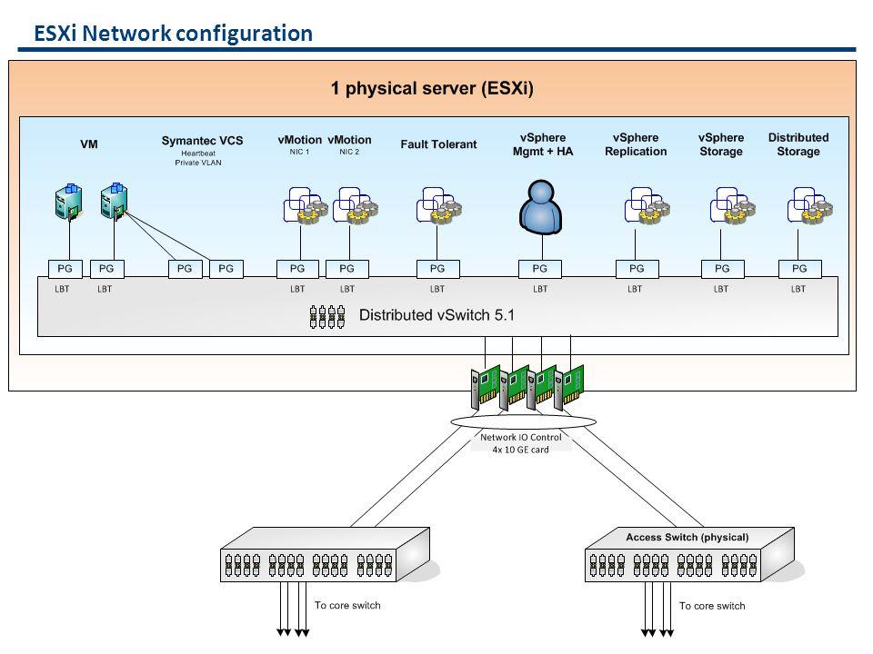 ESXi Network configuration