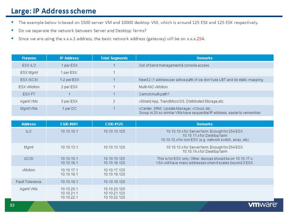 Large: IP Address scheme