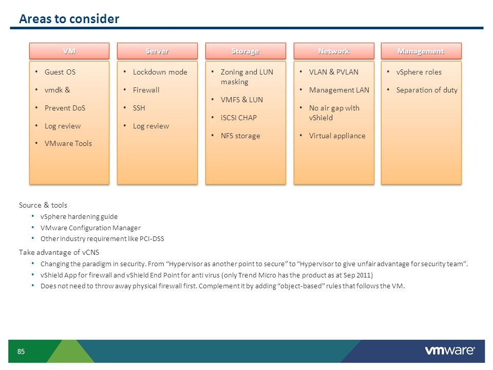 Areas to consider VM Server Storage Network Management Guest OS vmdk &