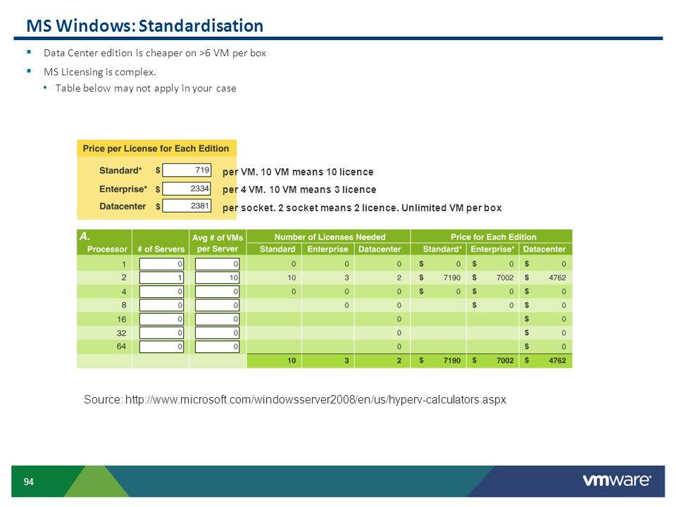 MS Windows: Standardisation