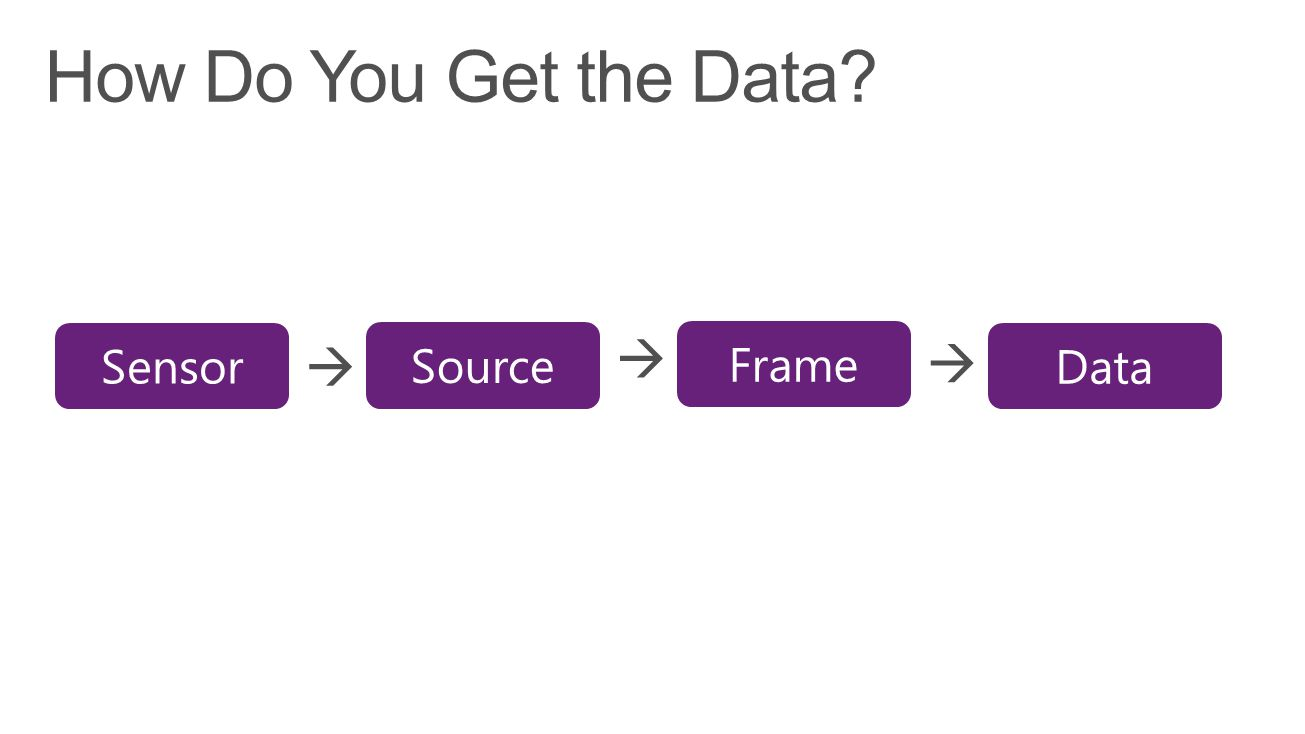 How Do You Get the Data Sensor Source  Frame  Data 