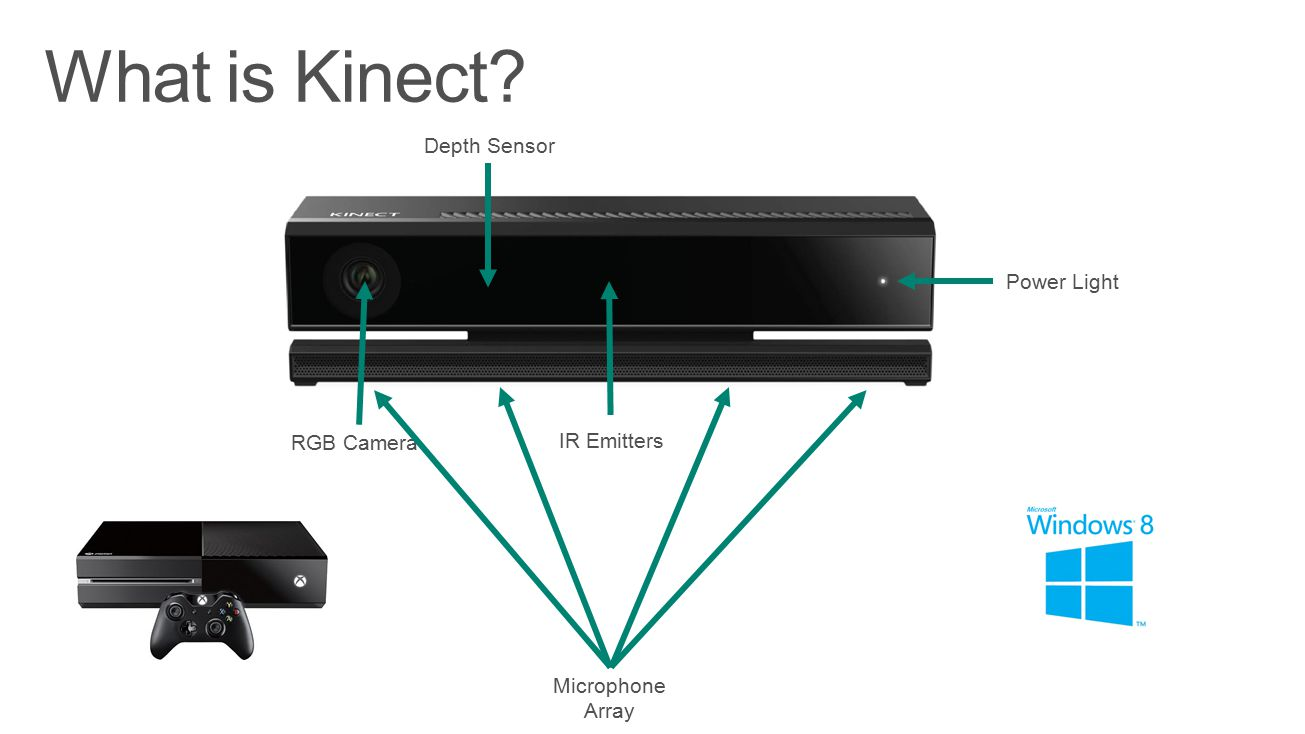 What is Kinect Depth Sensor Power Light RGB Camera IR Emitters