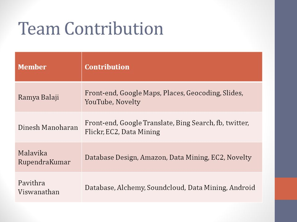 Team Contribution Member Contribution Ramya Balaji