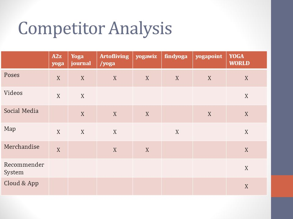 Competitor Analysis Poses Videos Social Media Map Merchandise
