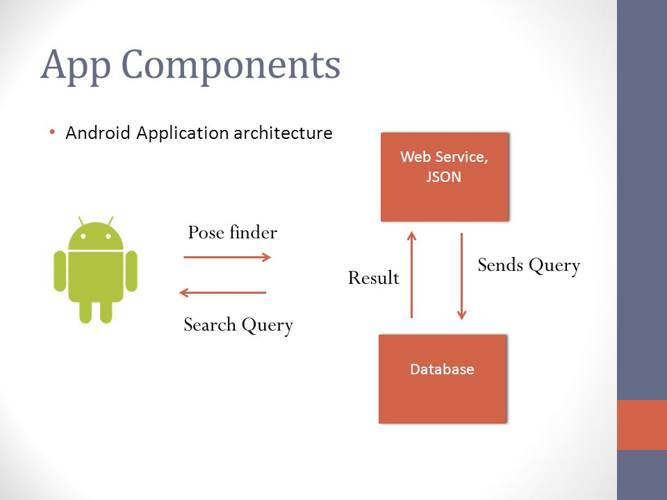 App Components Pose finder Sends Query Result Search Query