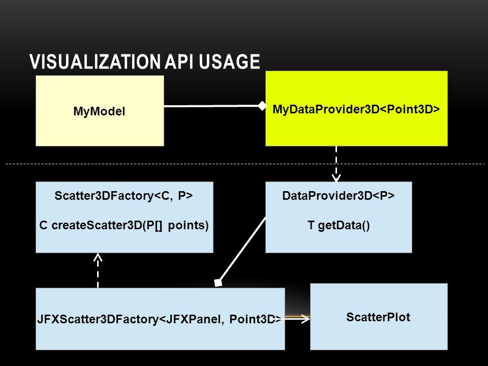 Visualization API Usage