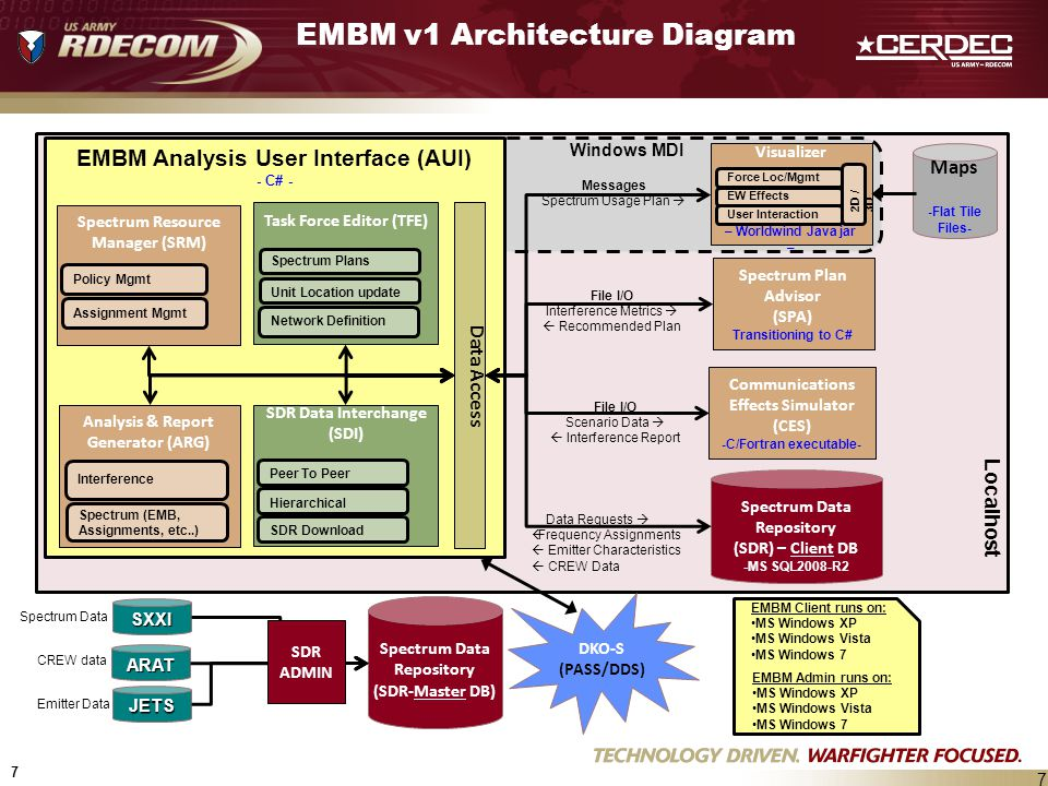 EMBM v1 Architecture Diagram