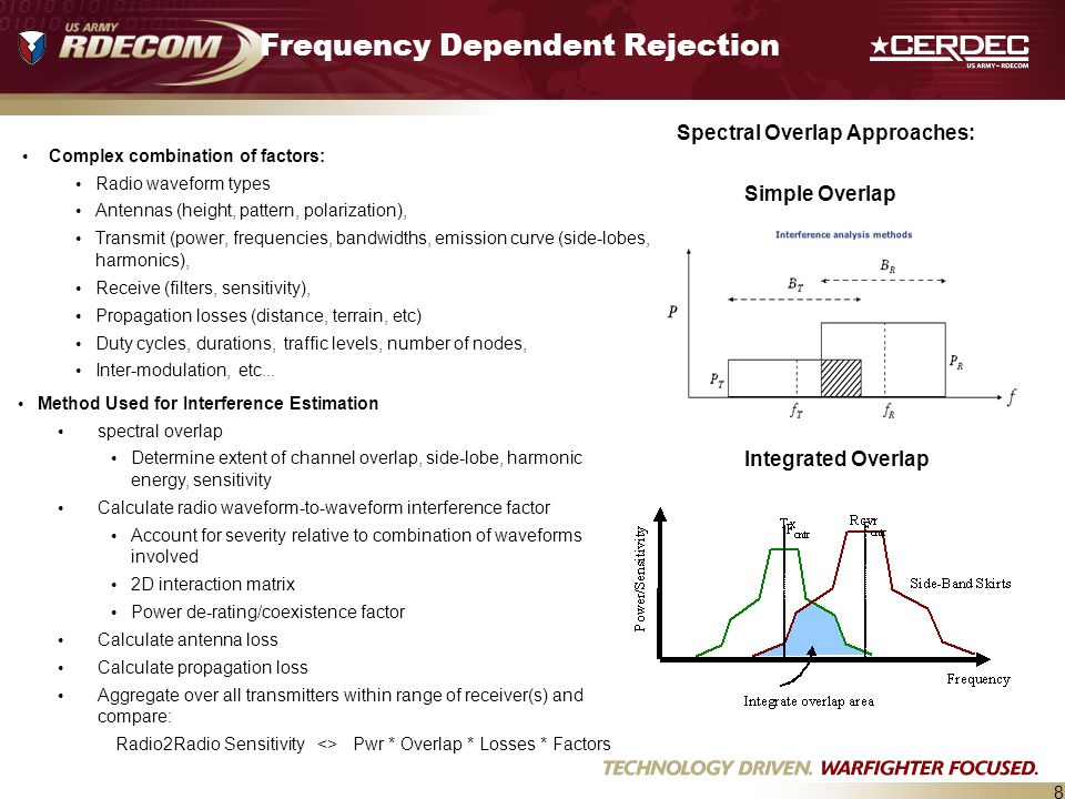 Frequency Dependent Rejection