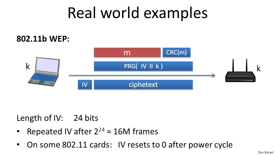 Real world examples 802.11b WEP: m k k Length of IV: 24 bits