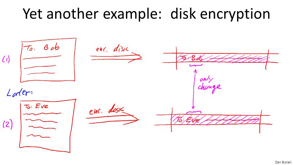 Yet another example: disk encryption