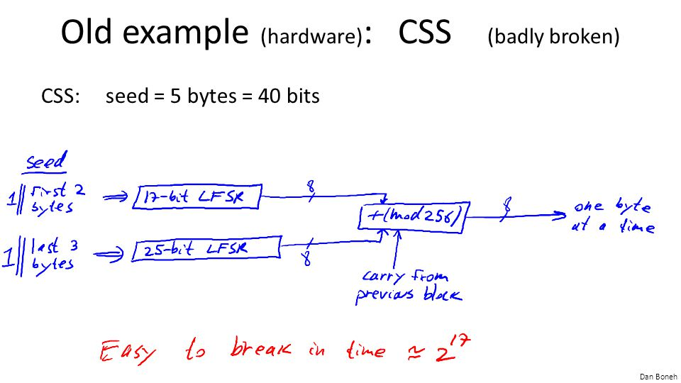Old example (hardware): CSS (badly broken)