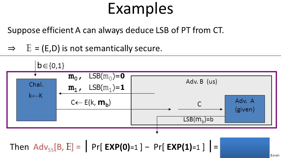 Examples Suppose efficient A can always deduce LSB of PT from CT.