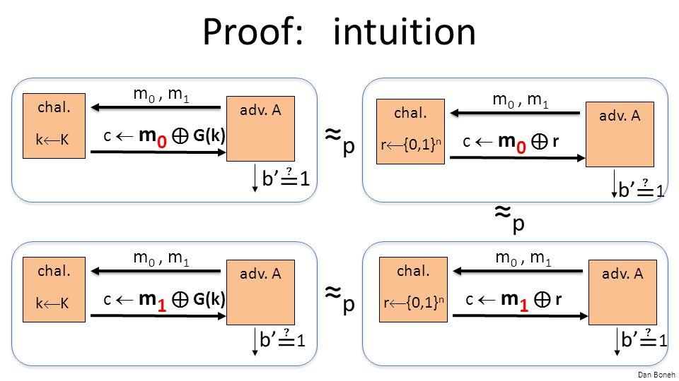 Proof: intuition ≈p ≈p ≈p b'≟1 b'≟1 b'≟1 b'≟1 m0 , m1 c  m0 ⊕ G(k)
