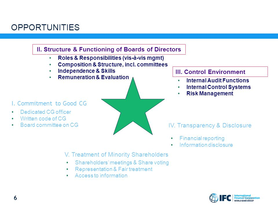 II. Structure & Functioning of Boards of Directors